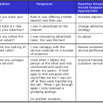 Customer retention strategies: how to keep churn in check