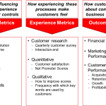 Using text analytics to measure the customer experience